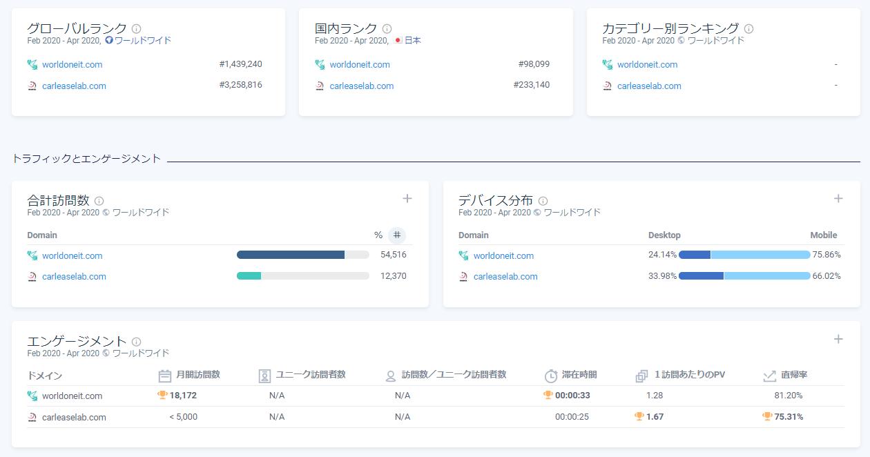SimilarWEB 比較